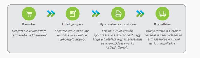 Az online személyazonosság igazolása